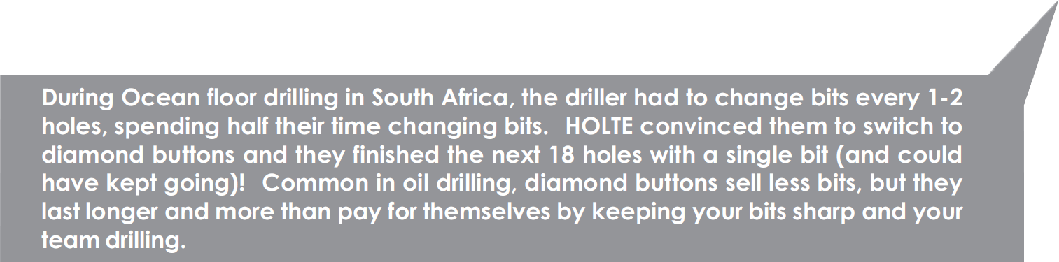 During Ocean floor drilling in South Africa, the driller had to change bits every 1-2 holes, spending their time changing bits. Holte convinced them to switch to diamond buttons and they finished the next 18 holes with a single bit (and could have kept going)! Common in oil drilling, diamond buttons sell less bits, but they last longer and more than pay for themseleves by keeping your bits sharp and your team drilling.