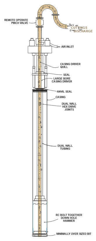 Graphic showing how RC technology works from the Bit, through the DHH, and up the Drill Pipe